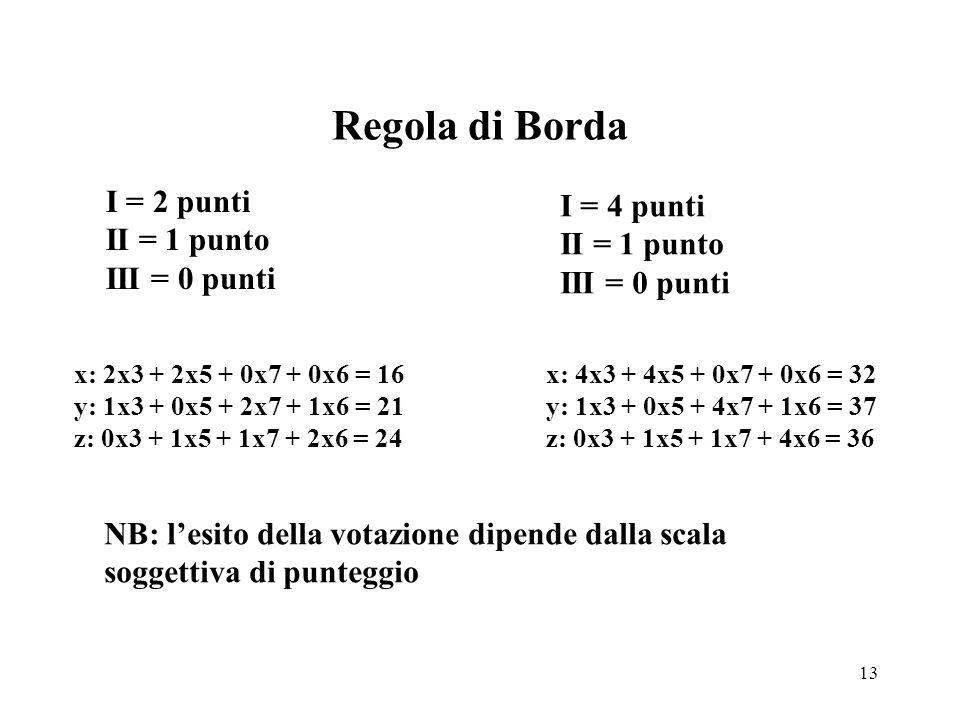 Regola di Borda I = 2 punti I = 4 punti II = 1 punto II = 1 punto