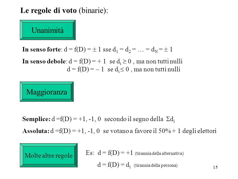 Le regole di voto (binarie):