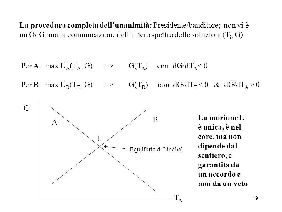 Per A: max UA(TA, G) => G(TA) con dG/dTA < 0