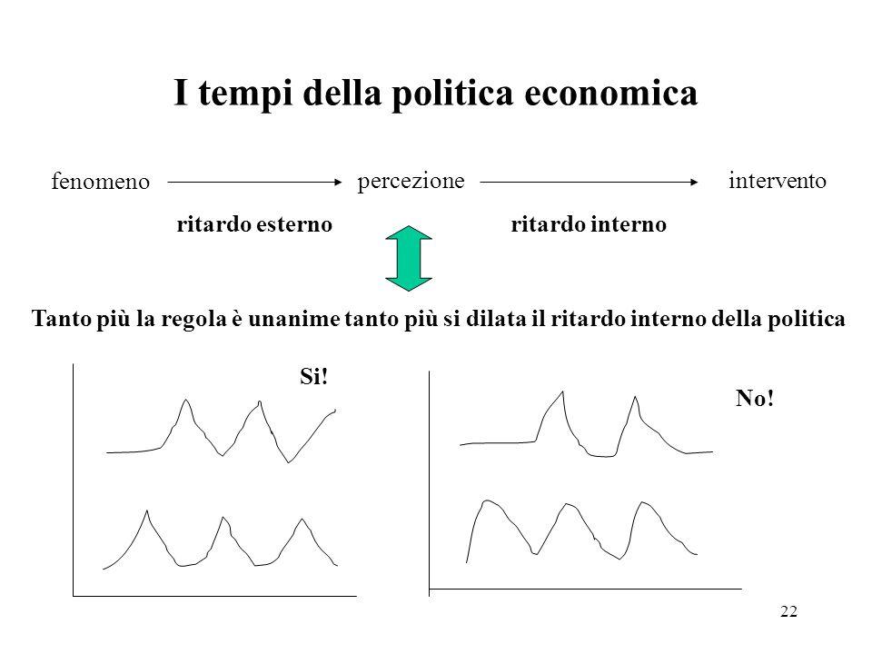 I tempi della politica economica