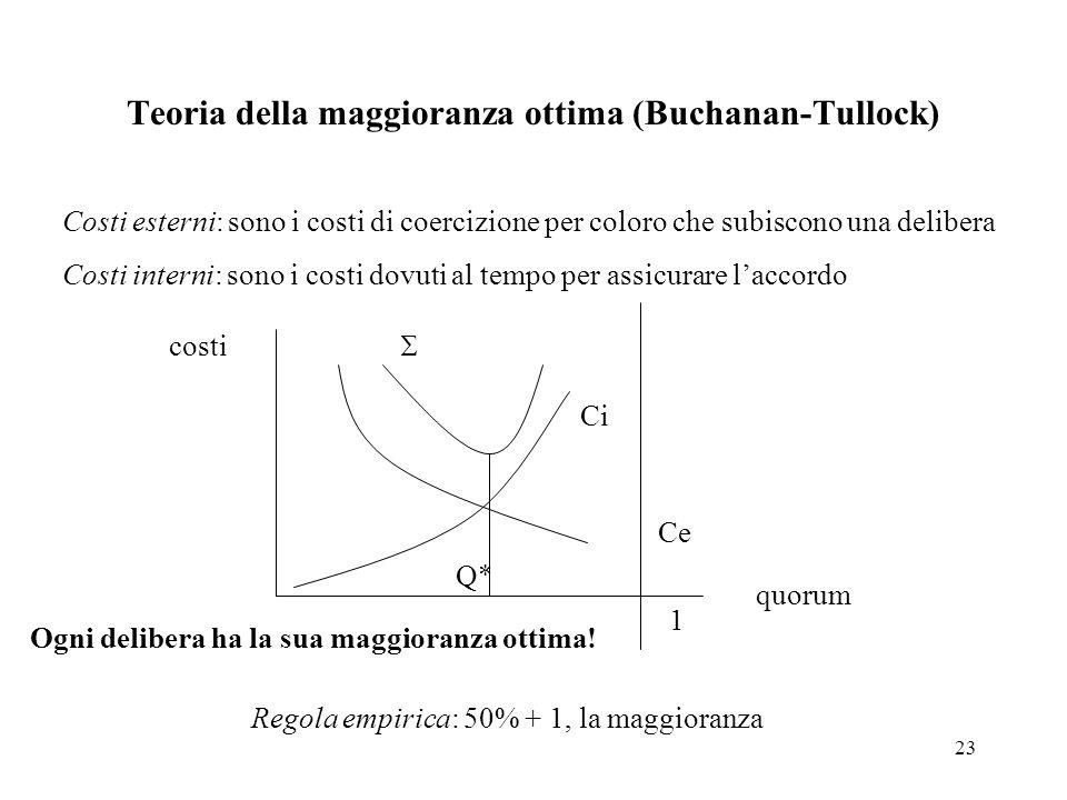 Teoria della maggioranza ottima (Buchanan-Tullock)