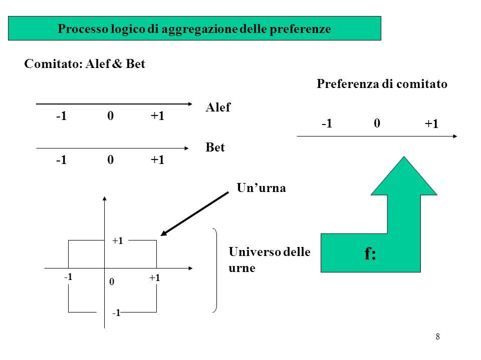 Processo logico di aggregazione delle preferenze