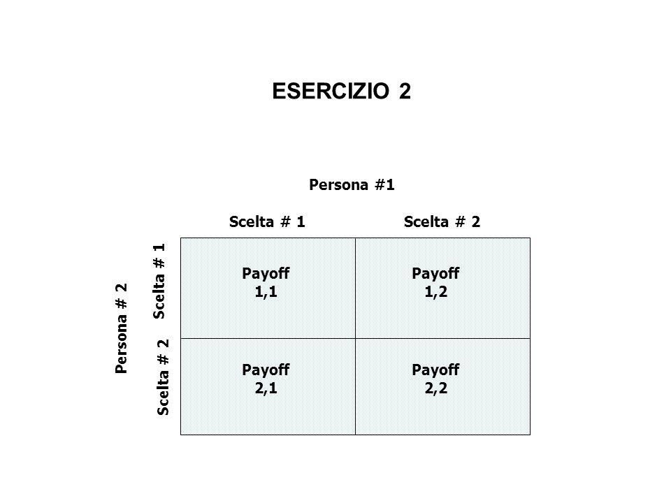 ESERCIZIO 2 Persona #1 Scelta # 1 Scelta # 2 Persona # 2 Payoff 1,1