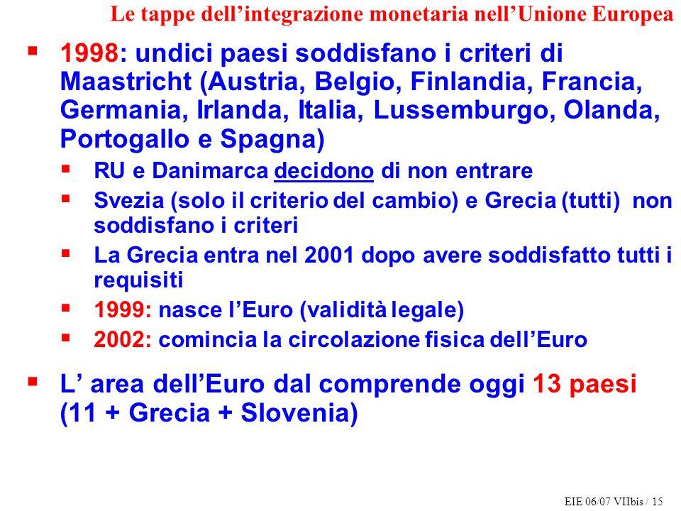 L' area dell'Euro dal comprende oggi 13 paesi (11 + Grecia + Slovenia)