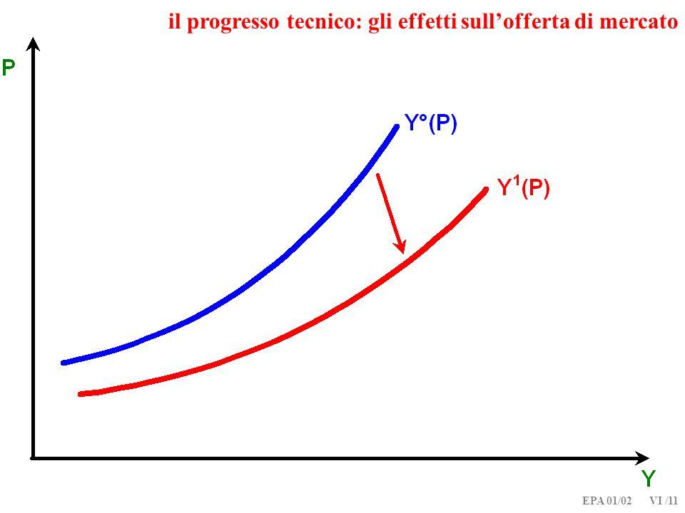 il progresso tecnico: gli effetti sull'offerta di mercato