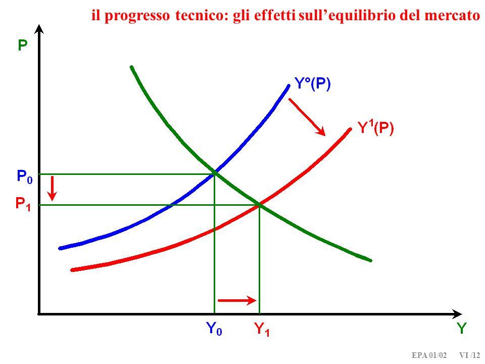 il progresso tecnico: gli effetti sull'equilibrio del mercato