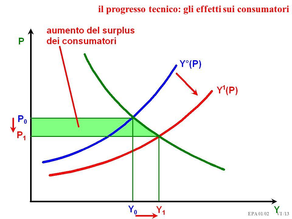 il progresso tecnico: gli effetti sui consumatori