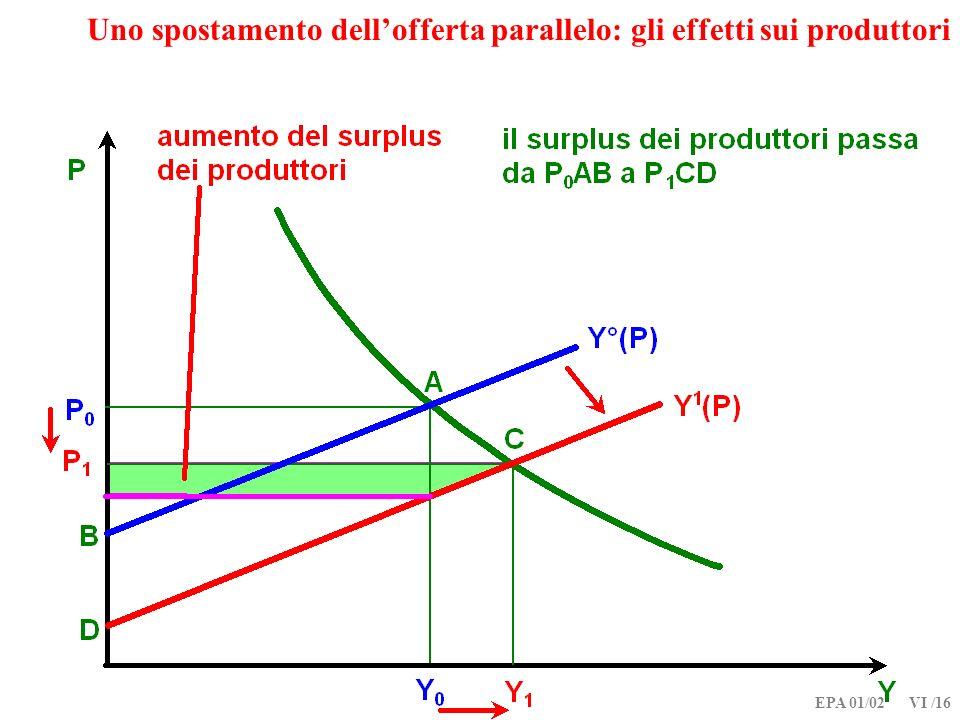 Uno spostamento dell'offerta parallelo: gli effetti sui produttori