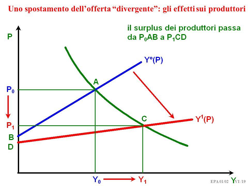 Uno spostamento dell'offerta divergente : gli effetti sui produttori