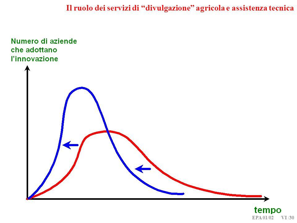 Il ruolo dei servizi di divulgazione agricola e assistenza tecnica