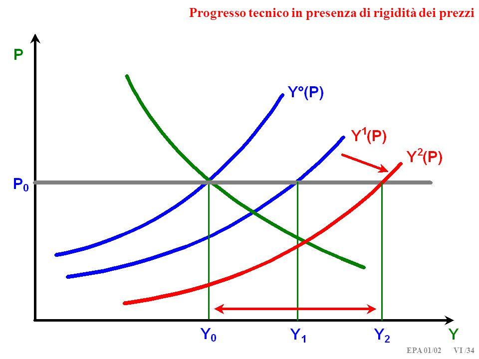 Progresso tecnico in presenza di rigidità dei prezzi