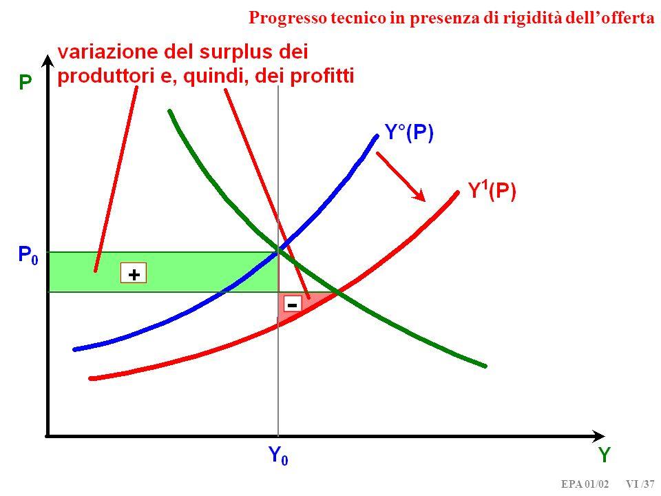 Progresso tecnico in presenza di rigidità dell'offerta