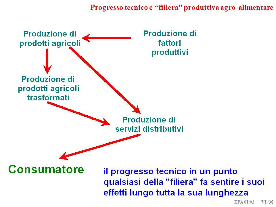 Progresso tecnico e filiera produttiva agro-alimentare