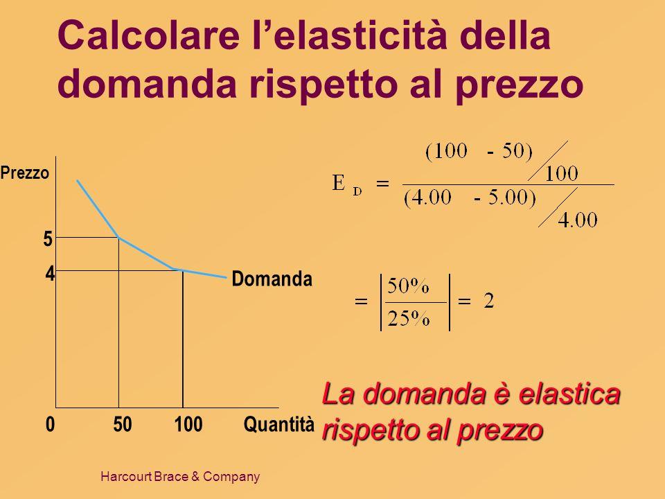 Calcolare l'elasticità della domanda rispetto al prezzo