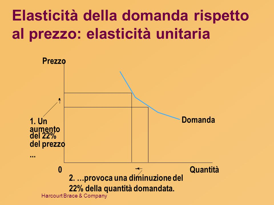 Elasticità della domanda rispetto al prezzo: elasticità unitaria
