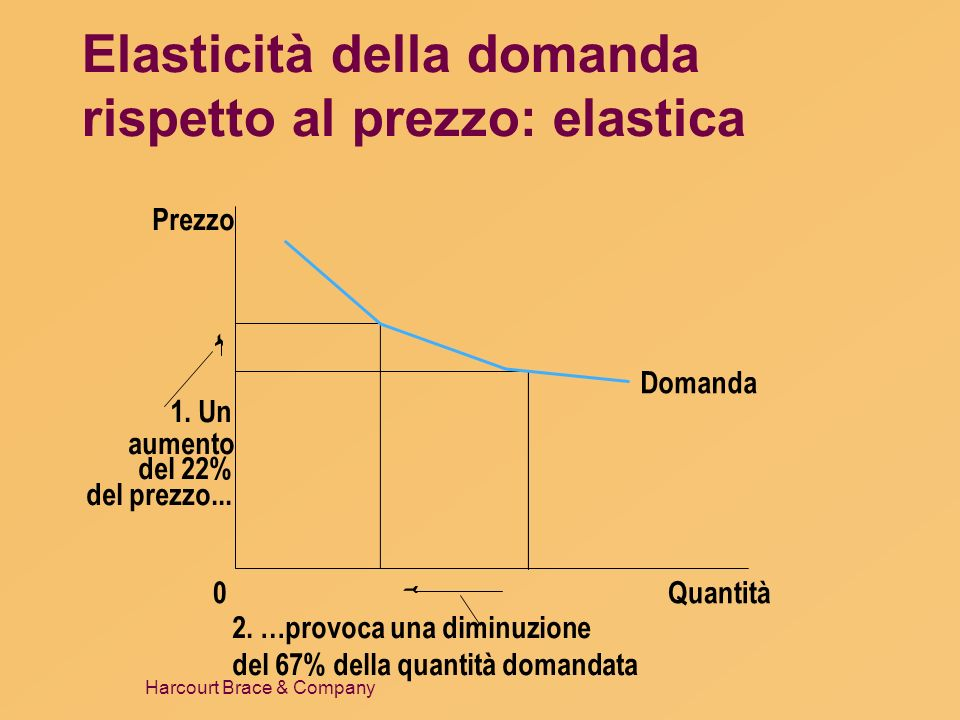 Elasticità della domanda rispetto al prezzo: elastica