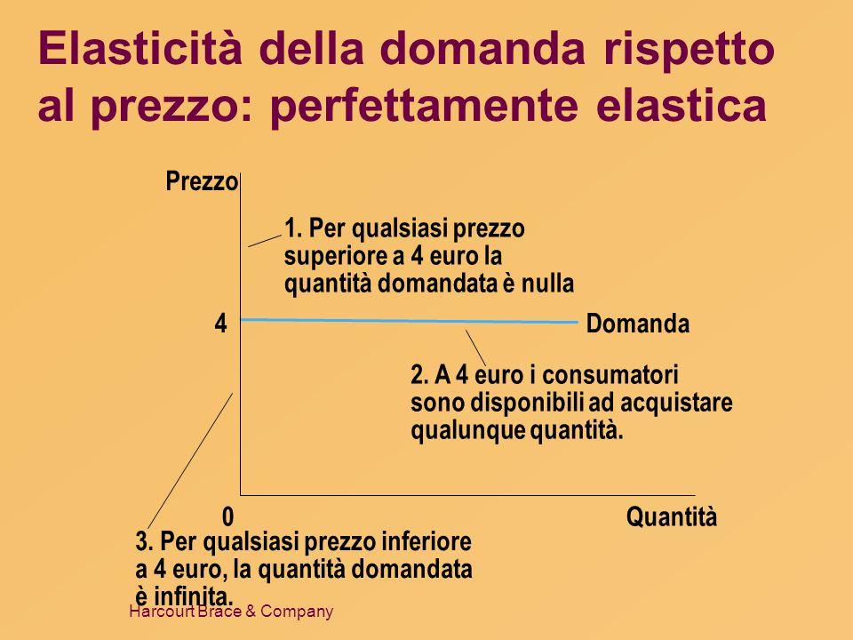 Elasticità della domanda rispetto al prezzo: perfettamente elastica