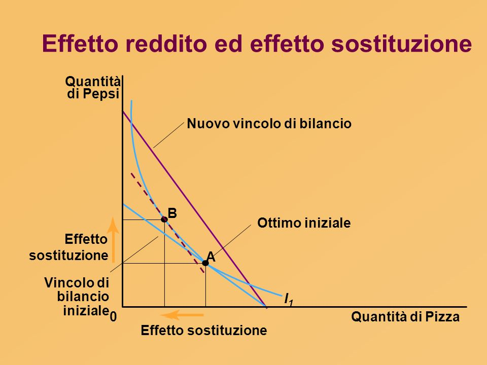Effetto reddito ed effetto sostituzione