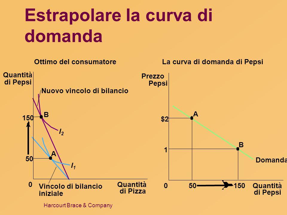 Estrapolare la curva di domanda