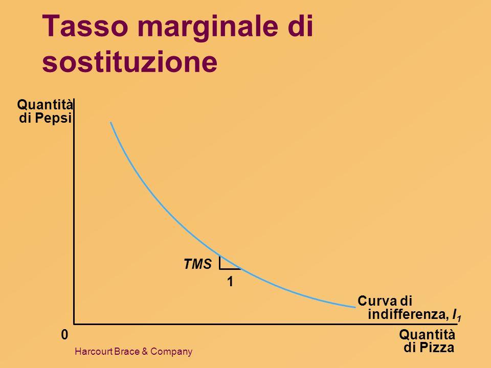 Tasso marginale di sostituzione