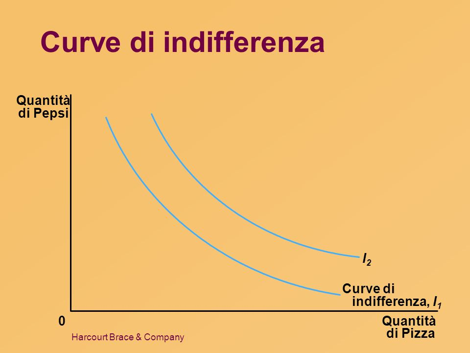 Curve di indifferenza Quantità di Pepsi I2 Curve di indifferenza, I1
