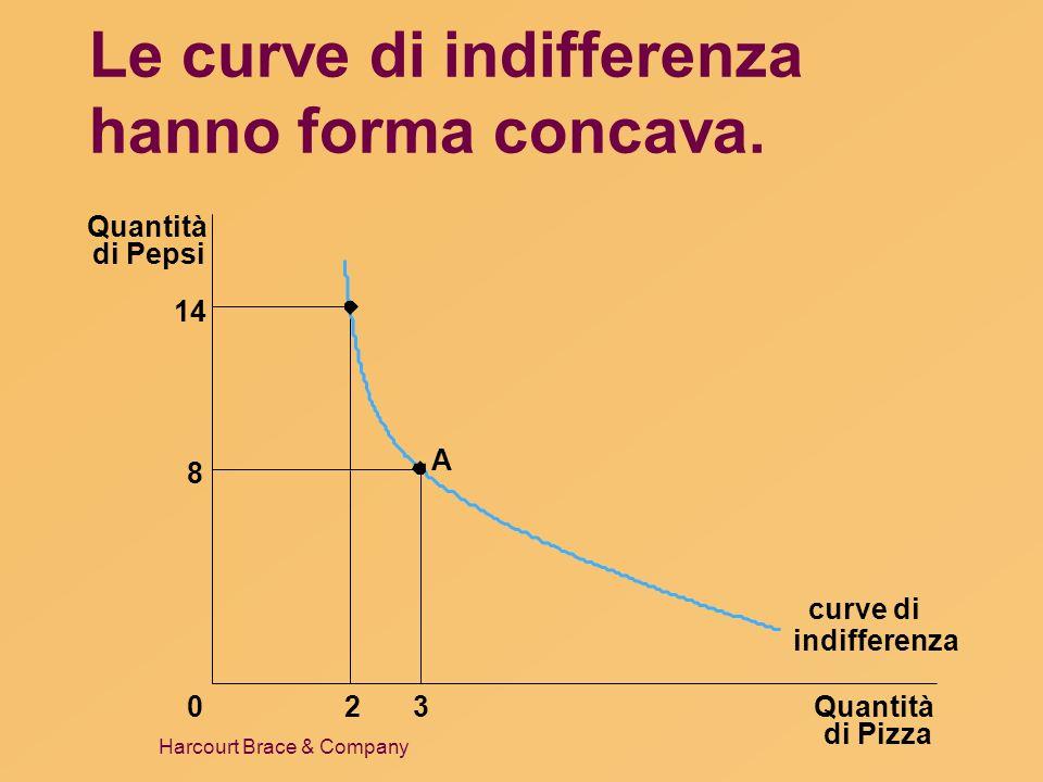 Le curve di indifferenza hanno forma concava.