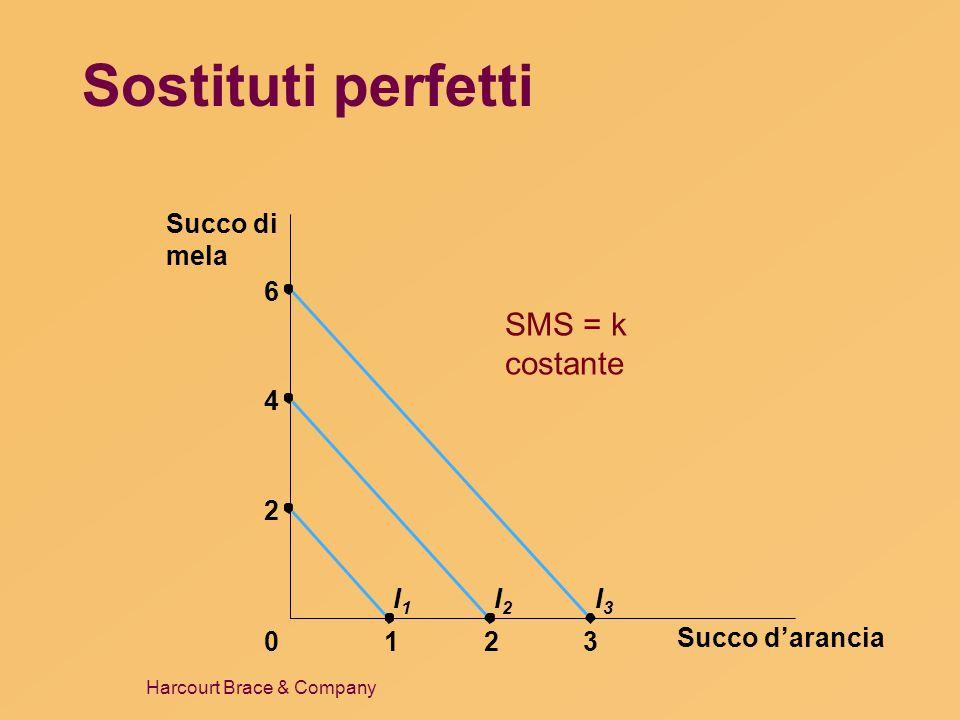 Sostituti perfetti SMS = k costante Succo d'arancia 1 2 3 Succo di