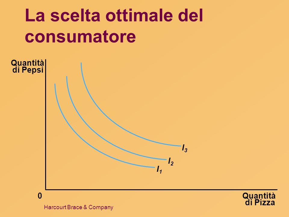 La scelta ottimale del consumatore