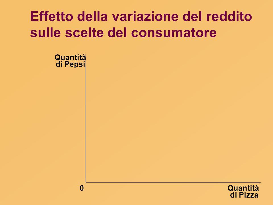 Effetto della variazione del reddito sulle scelte del consumatore