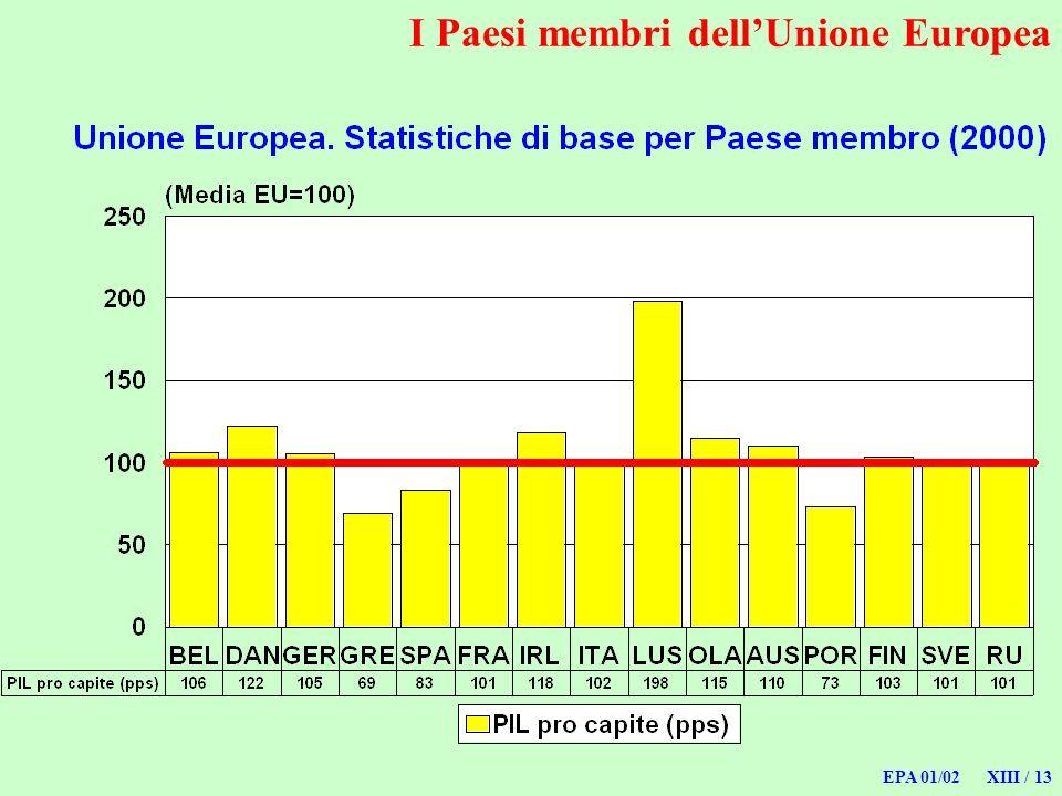 I Paesi membri dell'Unione Europea