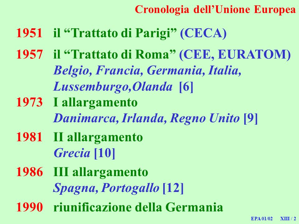 Cronologia dell'Unione Europea
