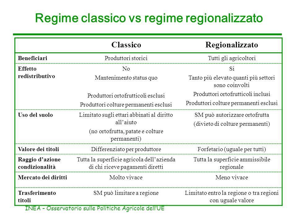 Regime classico vs regime regionalizzato