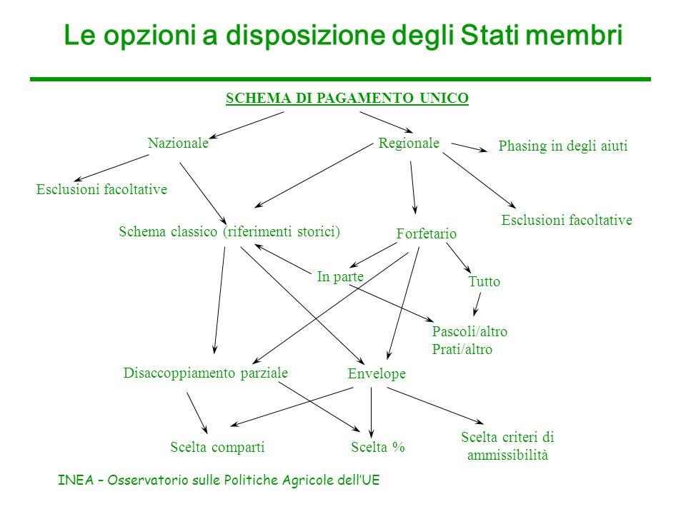 Le opzioni a disposizione degli Stati membri