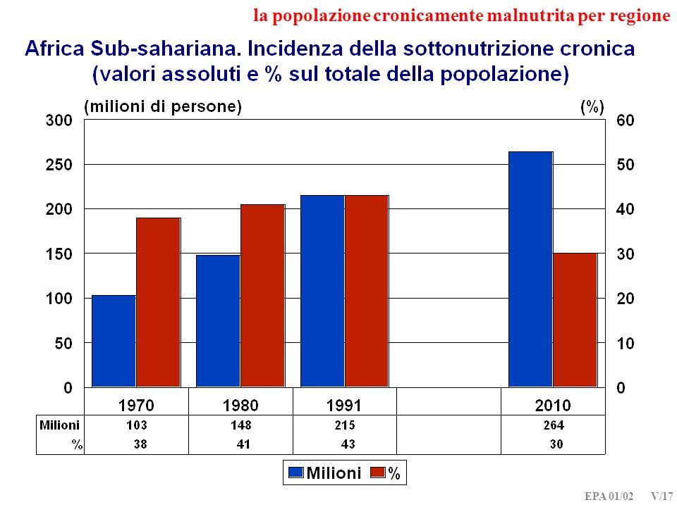 la popolazione cronicamente malnutrita per regione