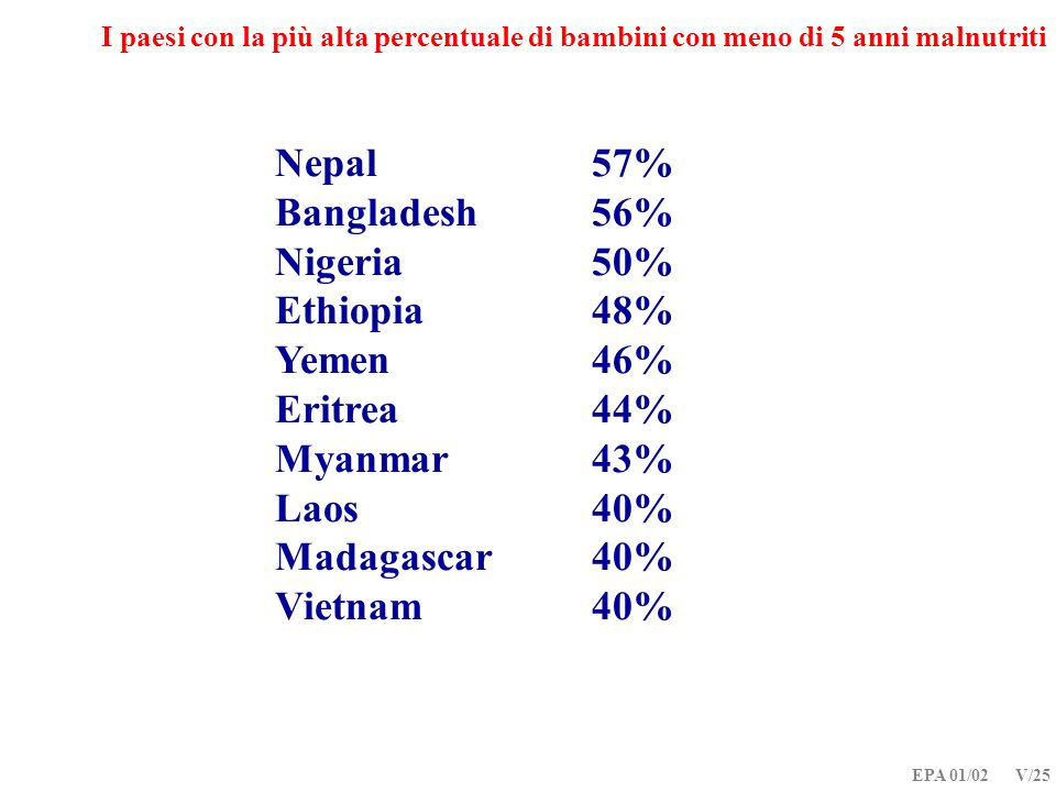 Nepal 57% Bangladesh 56% Nigeria 50% Ethiopia 48% Yemen 46%