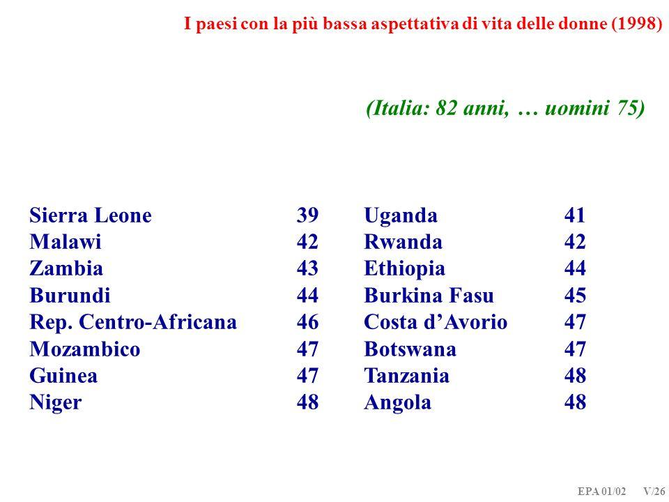 I paesi con la più bassa aspettativa di vita delle donne (1998)