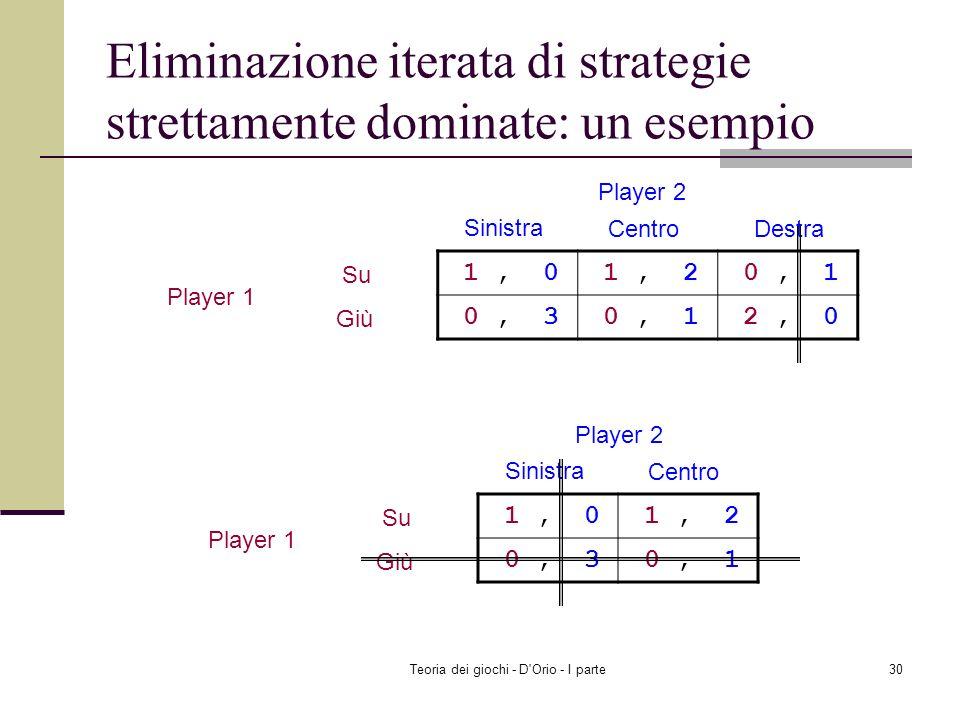 Eliminazione iterata di strategie strettamente dominate: un esempio
