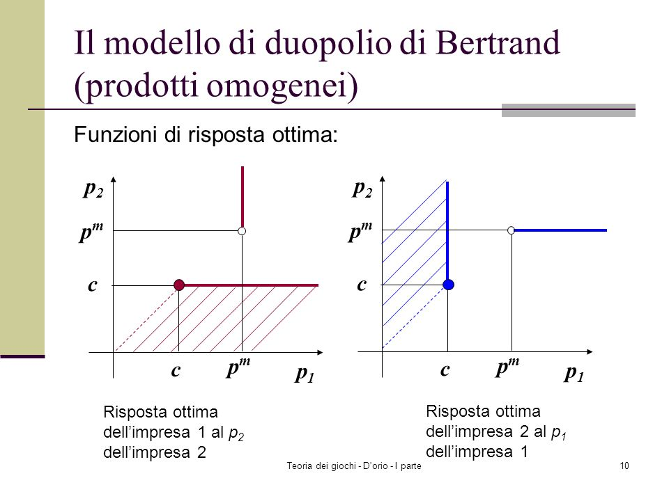 Il modello di duopolio di Bertrand (prodotti omogenei)