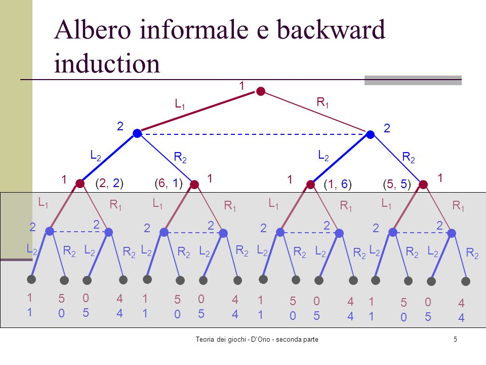 Albero informale e backward induction