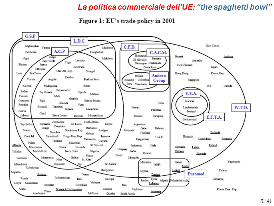 La politica commerciale dell'UE: the spaghetti bowl