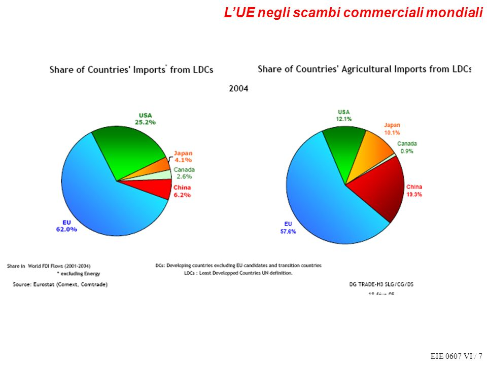 L'UE negli scambi commerciali mondiali