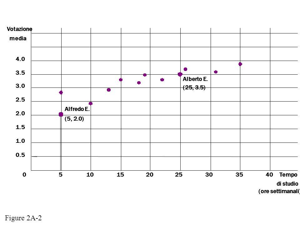 Figure 2A-2 Votazione media 4.0 3.5 Alberto E. 3.0 (25, 3.5) 2.5