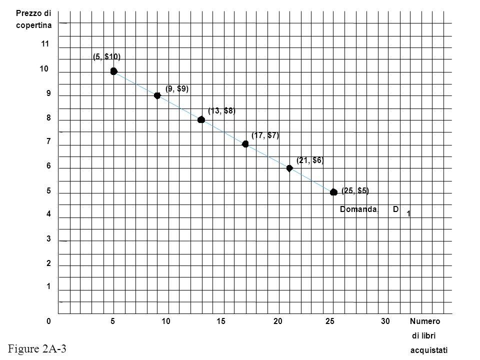 Figure 2A-3 Prezzo di copertina 11 (5, $10) 10 (9, $9) 9 (13, $8) 8