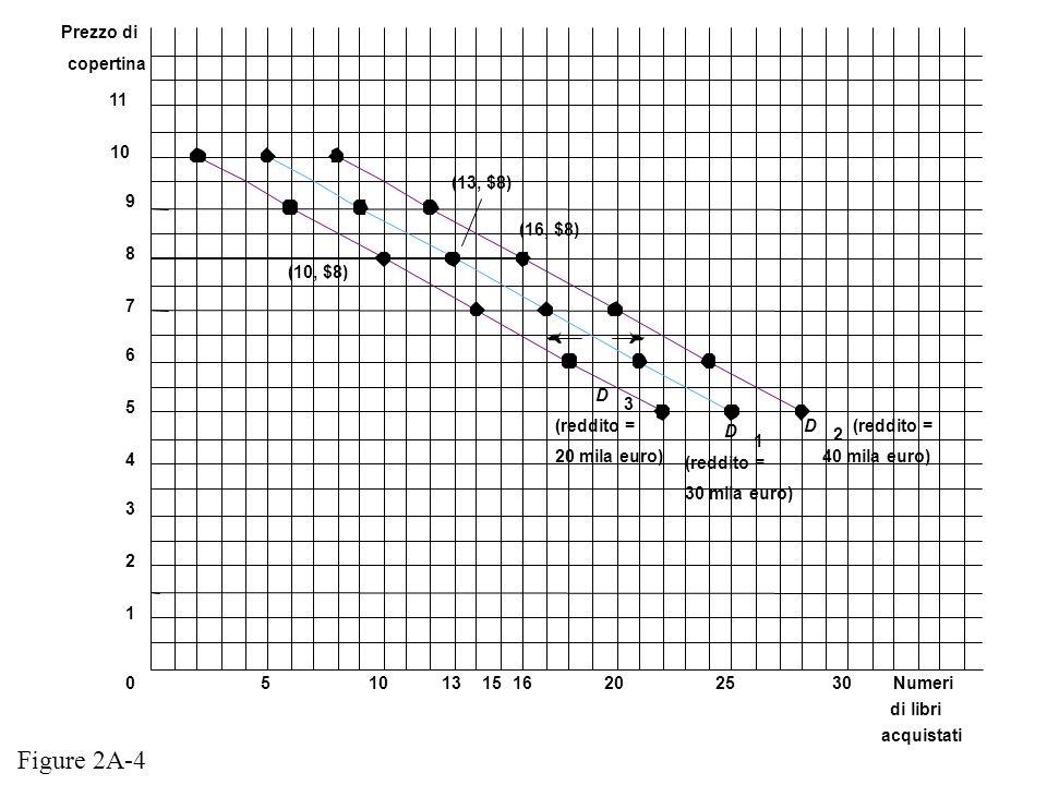 Figure 2A-4 Prezzo di copertina 11 10 (13, $8) 9 (16, $8) 8 (10, $8) 7