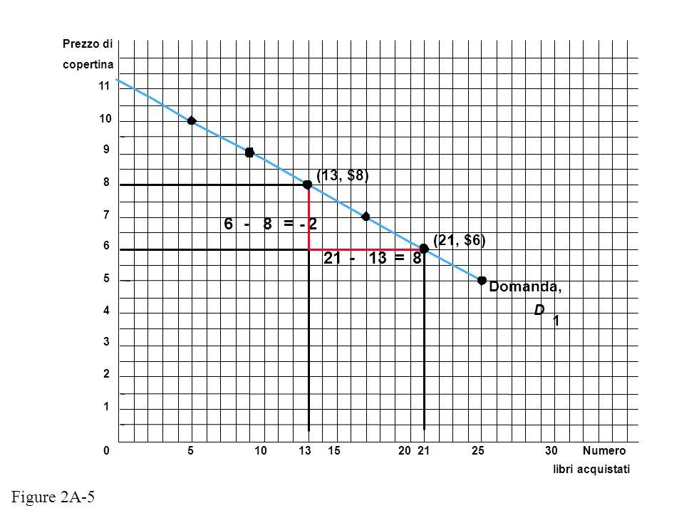 6 - = - 2 21 - = 8 Figure 2A-5 (13, $8) (21, $6) Domanda, 1 Prezzo di