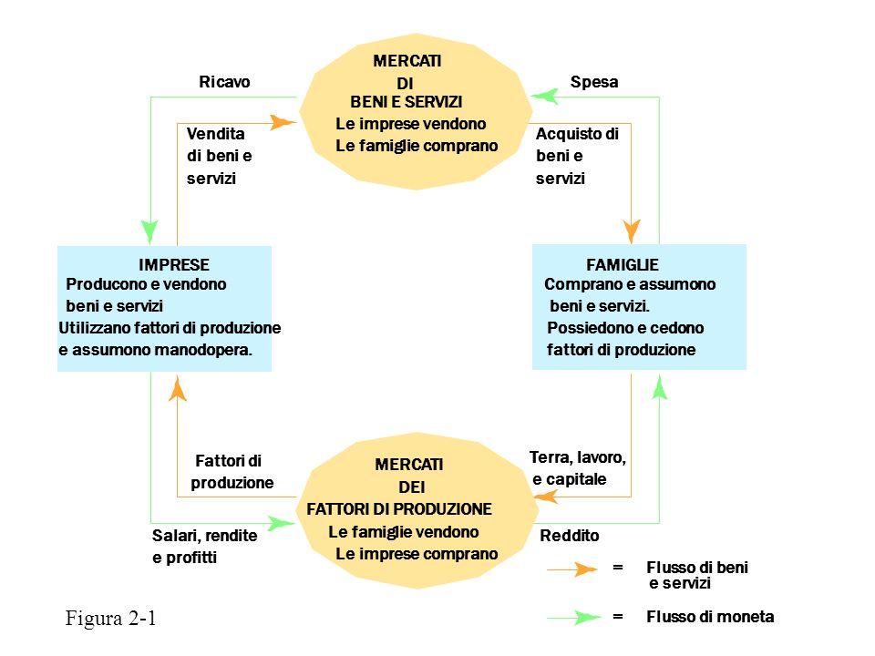 Figura 2-1 MERCATI Ricavo DI Spesa BENI E SERVIZI Le imprese vendono