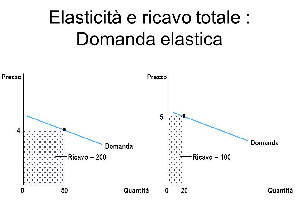 Elasticità e ricavo totale : Domanda elastica