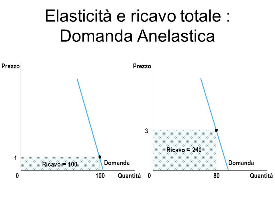 Elasticità e ricavo totale : Domanda Anelastica