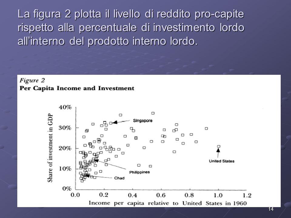 La figura 2 plotta il livello di reddito pro-capite rispetto alla percentuale di investimento lordo all'interno del prodotto interno lordo.