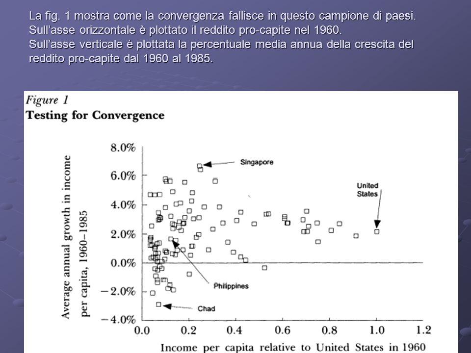 La fig. 1 mostra come la convergenza fallisce in questo campione di paesi.